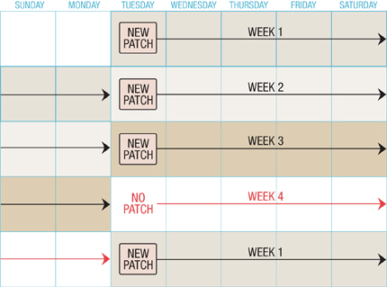 Birth Control Patch Calendar