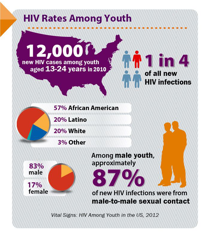 hiv_rates_youth.png