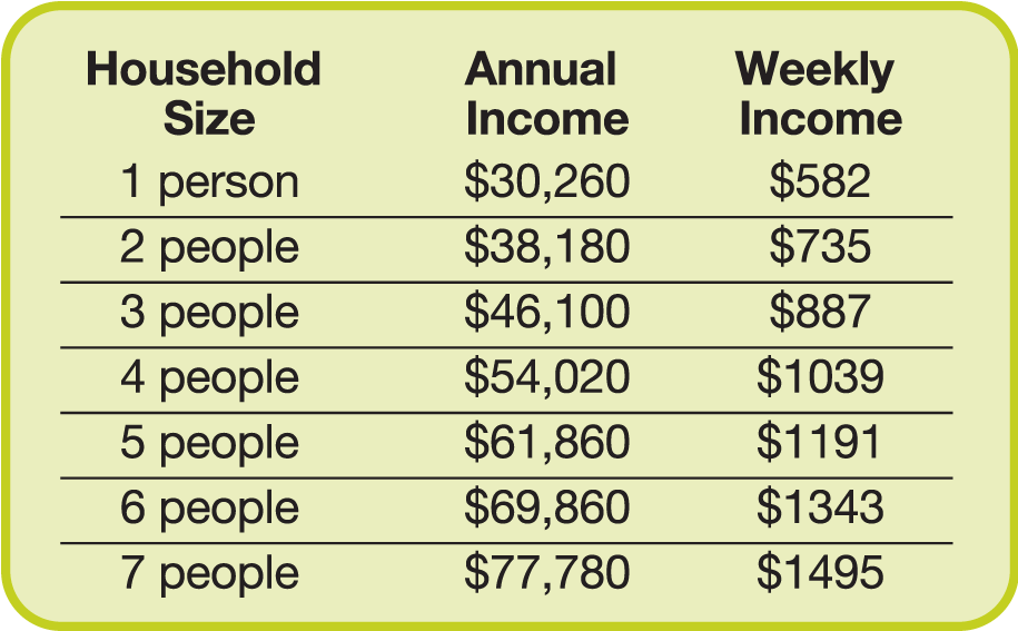 ... up to 3 months' proof of income for everyone in your household